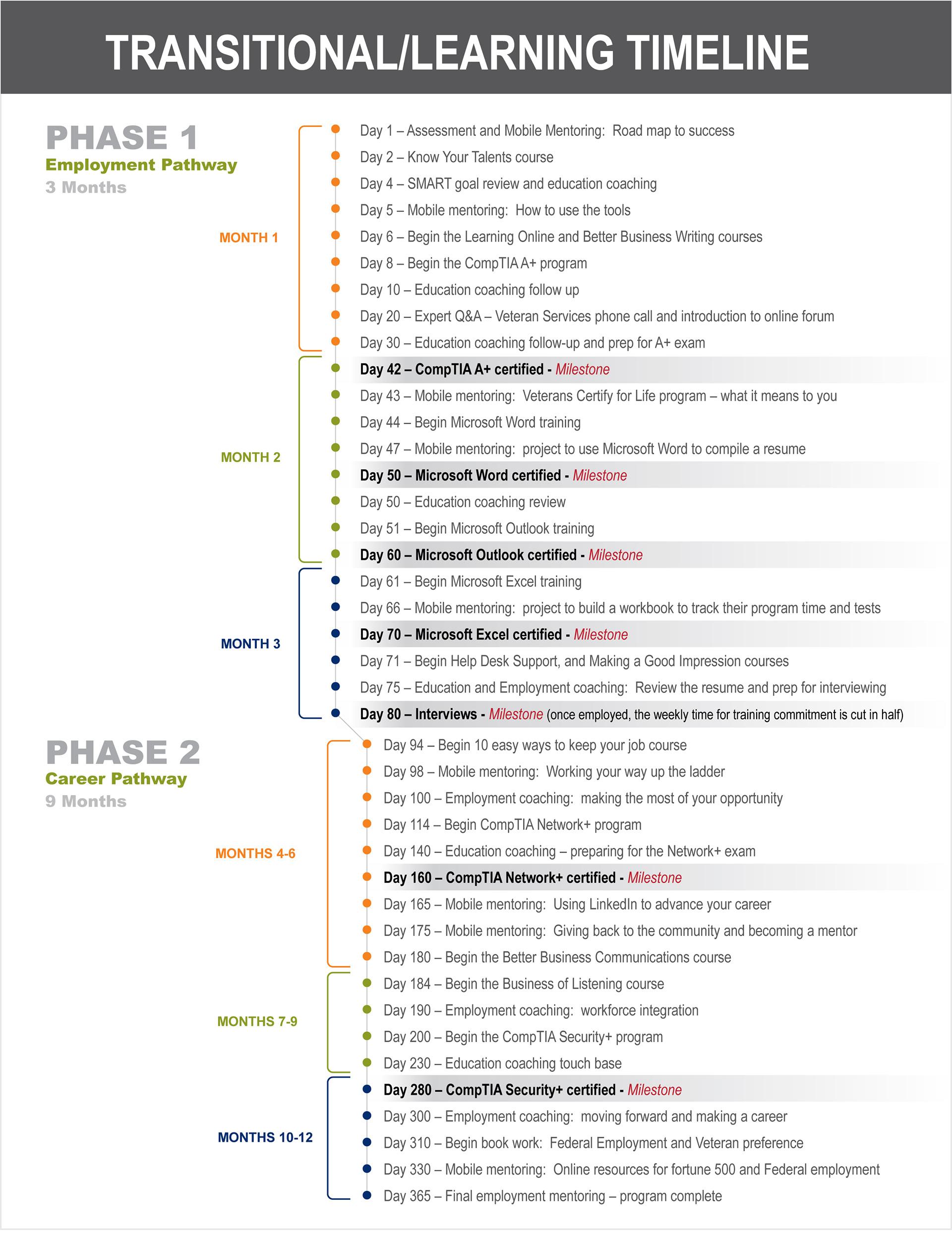 Alexis Holdeman Microsoft Certification Flow Chart For Va Catalog