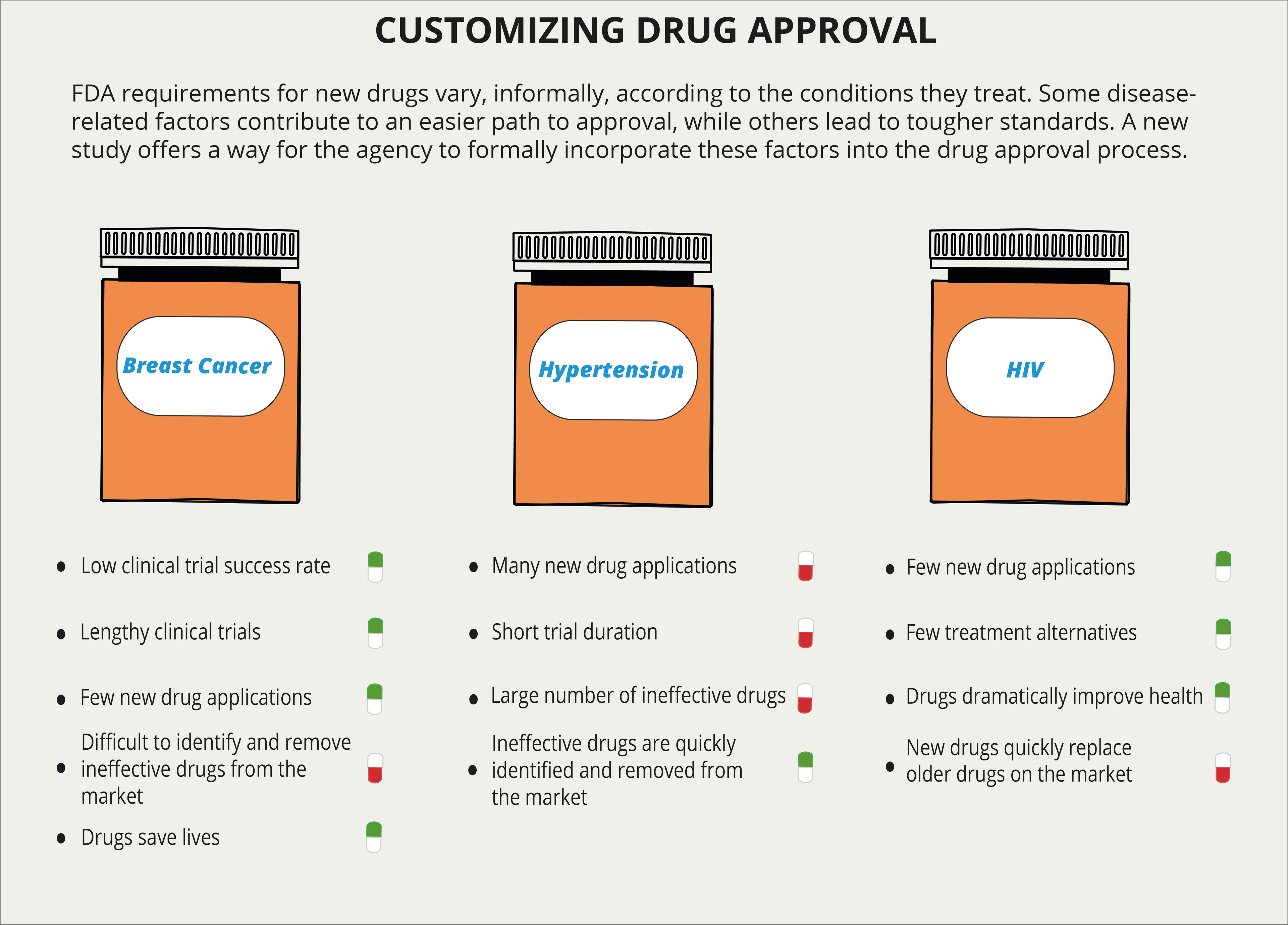 Monika Brown - FDA Infographic