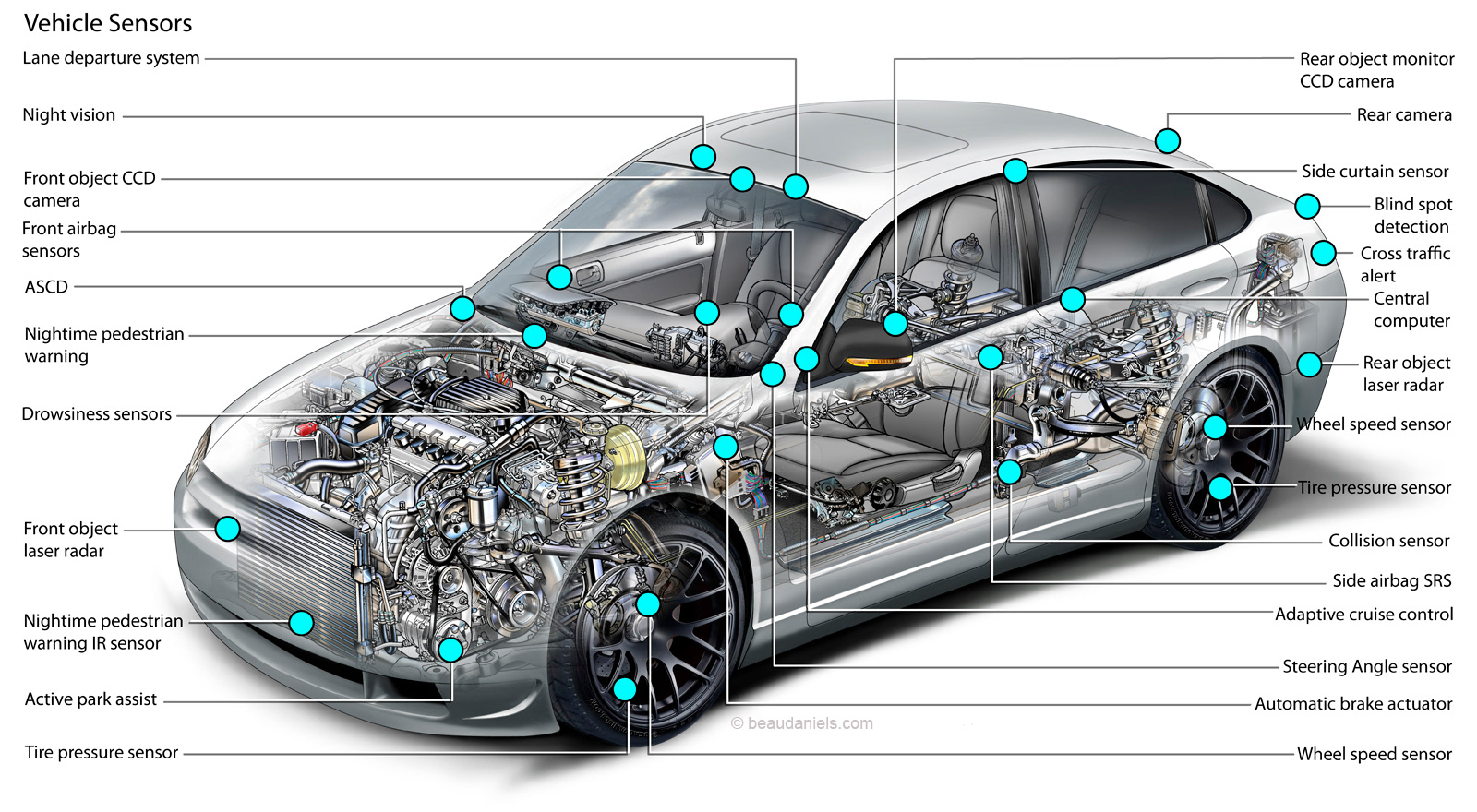 Car Parts And Their Functions With Pictures Ppt